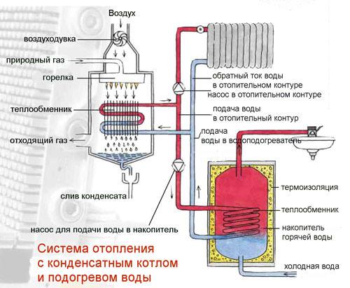 Конденсатный газовый котел