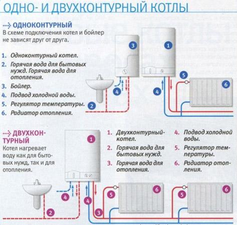 Одноконтурные и двухконтурные газовые котлы