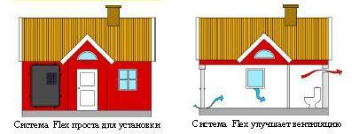 схема действия прибора Flex